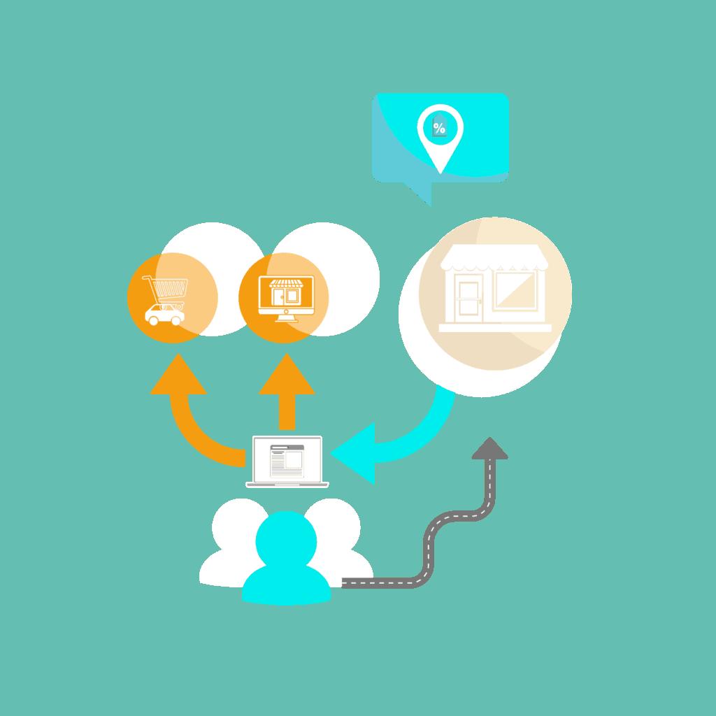 Illustration, schéma d'un avatar face à l'offre d'un service drive, d'un pure player et d'un magasn classique au travers d'un ordinateur. Un chemin différent reliant directement l'avatar vers le magasin classique est représenté afin de schématiser la valeur ajoutée que permet la solution ad4 food.
